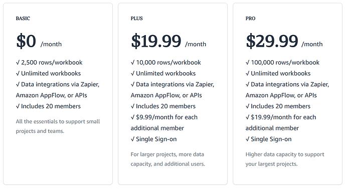 Honeycode Pricing
